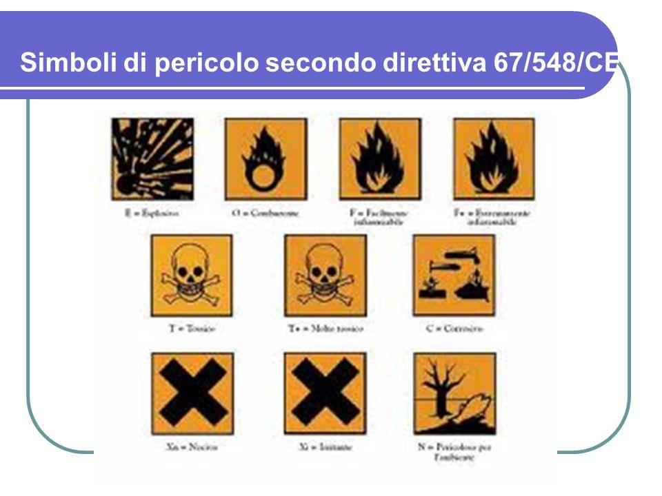 Simboli di pericolo secondo direttiva 67/548/CE
