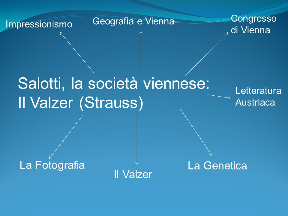 Salotti, la società viennese: Il Valzer (Strauss)