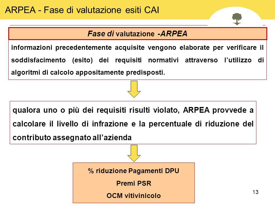 Fase di valutazione -ARPEA % riduzione Pagamenti DPU