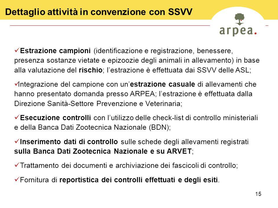 Dettaglio attività in convenzione con SSVV