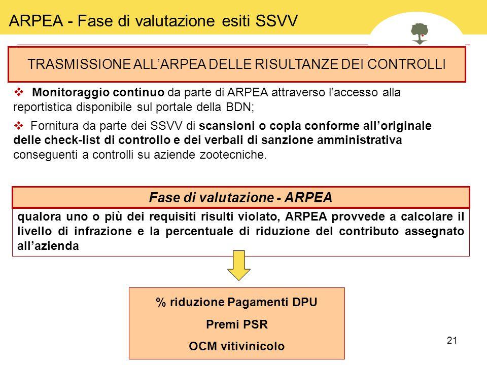 Fase di valutazione - ARPEA % riduzione Pagamenti DPU