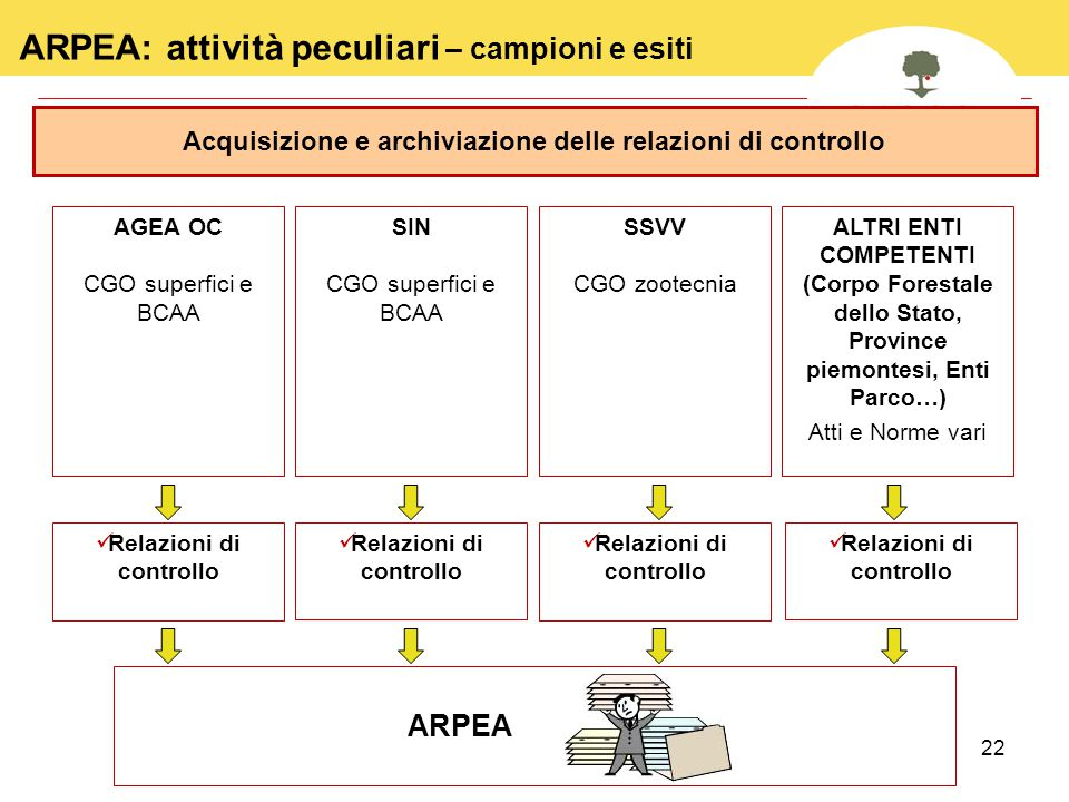 ARPEA: attività peculiari – campioni e esiti