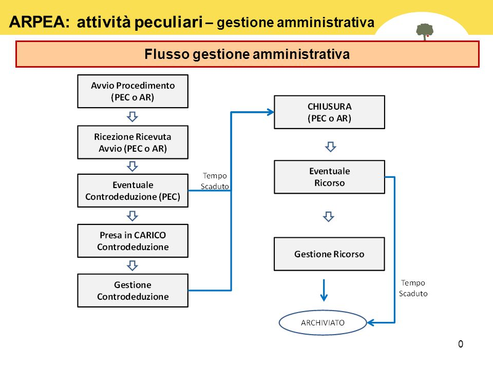 Flusso gestione amministrativa