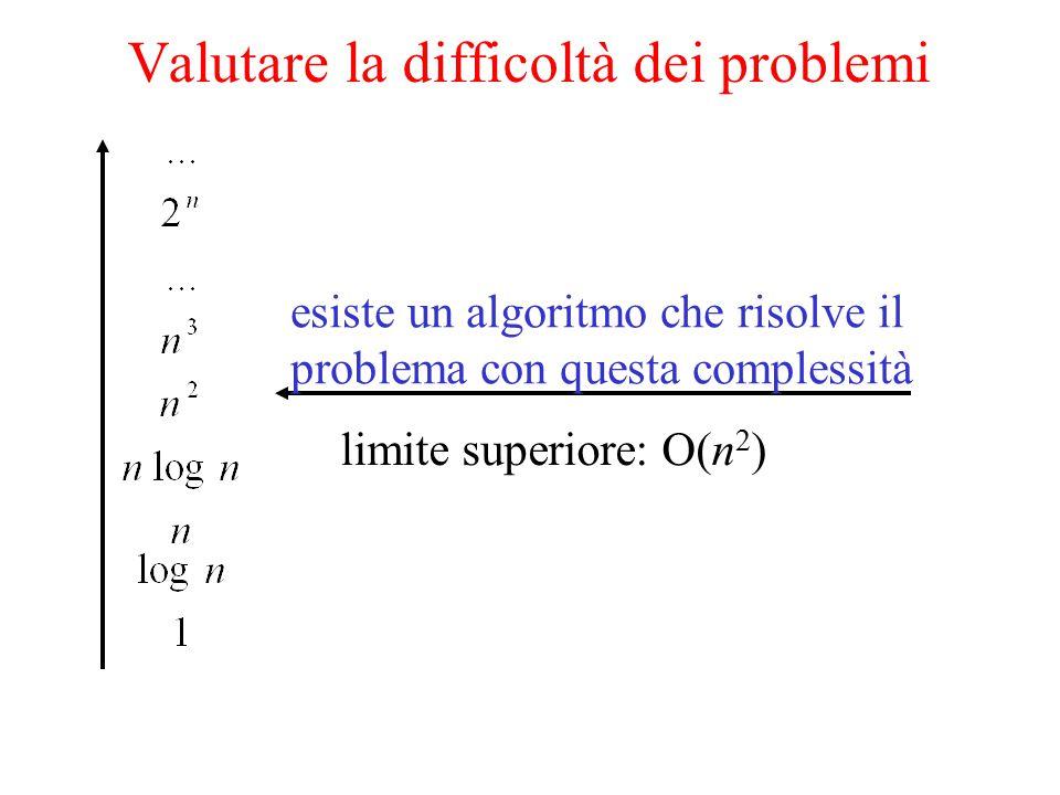 Valutare la difficoltà dei problemi