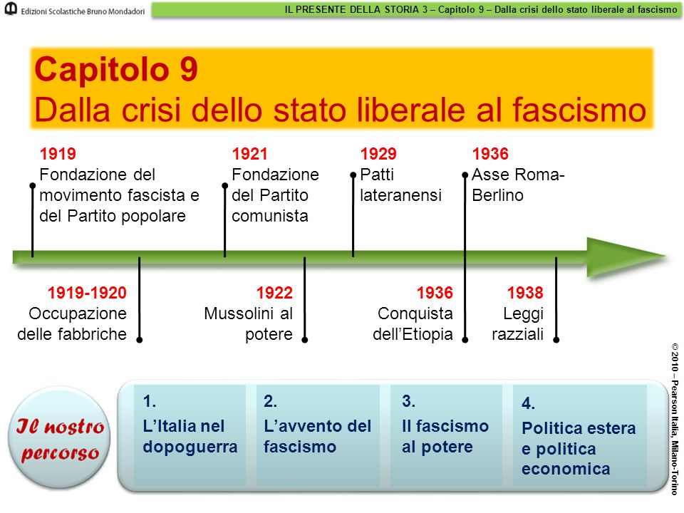 Dalla crisi dello stato liberale al fascismo