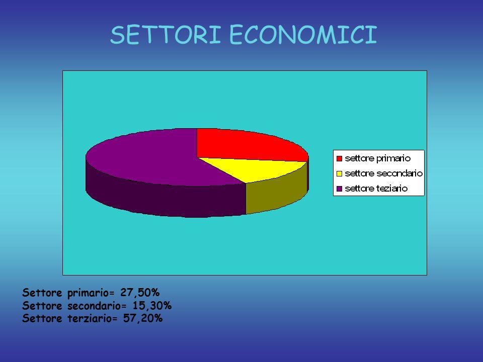 SETTORI ECONOMICI Settore primario= 27,50% Settore secondario= 15,30% Settore terziario= 57,20%