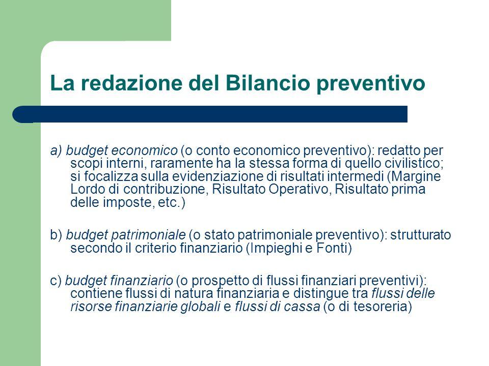 La redazione del Bilancio preventivo
