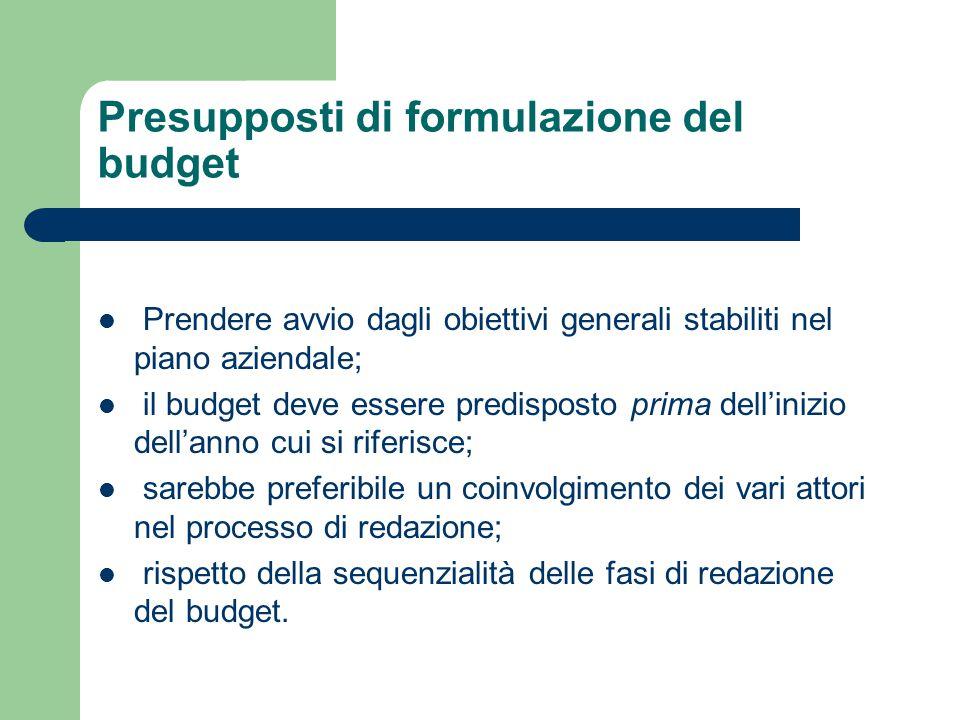 Presupposti di formulazione del budget