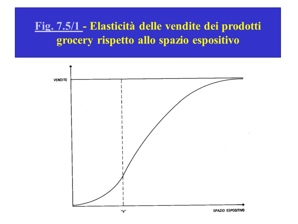 Fig. 7.5/1 - Elasticità delle vendite dei prodotti grocery rispetto allo spazio espositivo