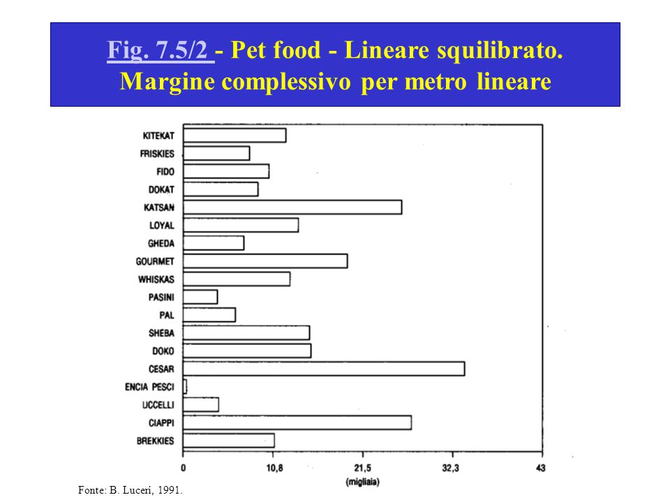 Fig. 7. 5/2 - Pet food - Lineare squilibrato