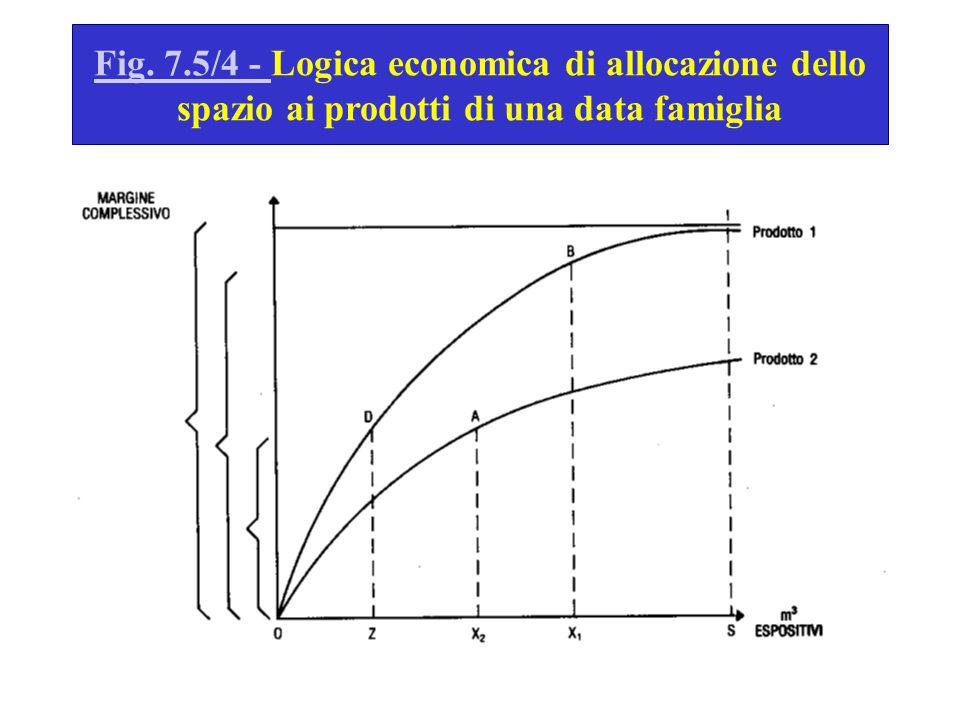 Fig. 7.5/4 - Logica economica di allocazione dello spazio ai prodotti di una data famiglia