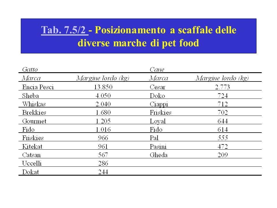 Tab. 7.5/2 - Posizionamento a scaffale delle diverse marche di pet food