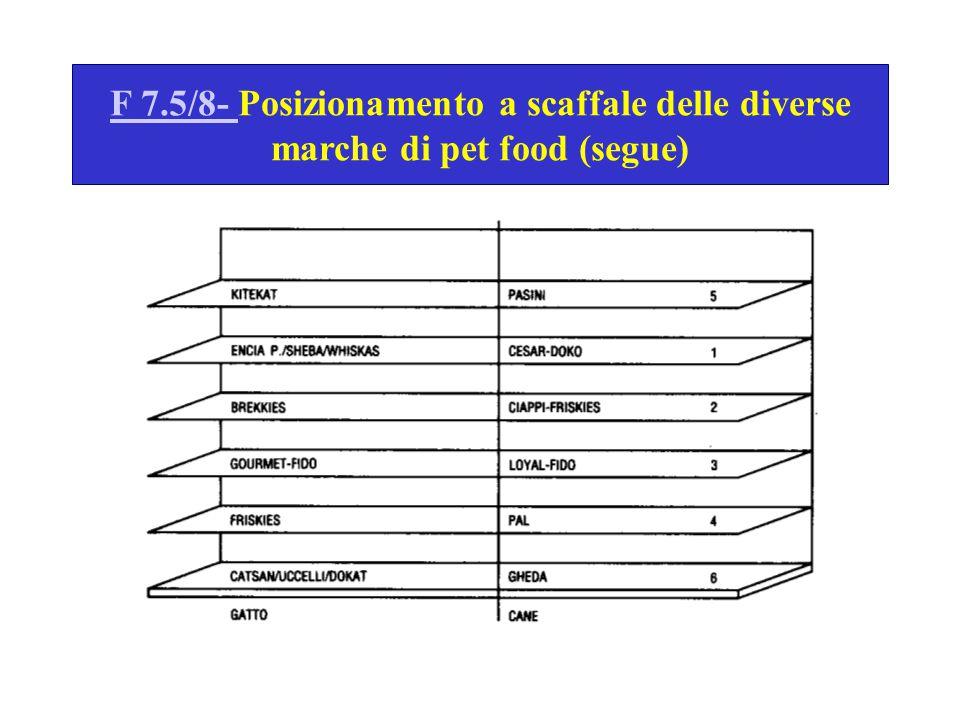 F 7.5/8- Posizionamento a scaffale delle diverse marche di pet food (segue)