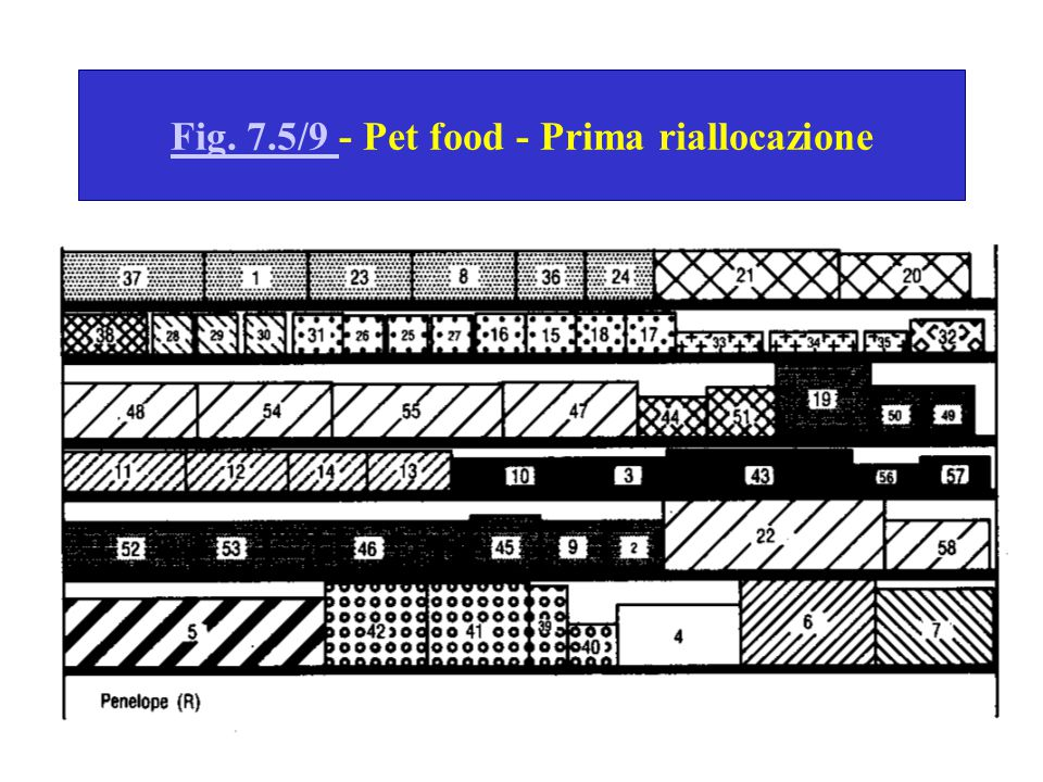 Fig. 7.5/9 - Pet food - Prima riallocazione