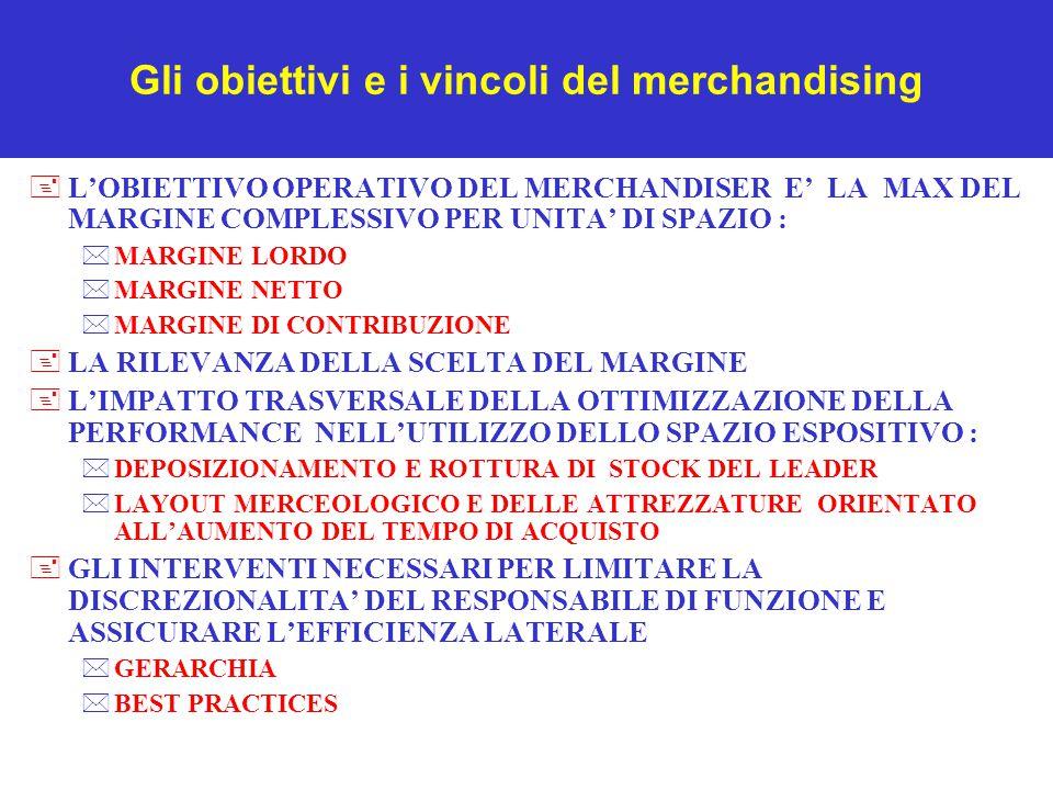 Gli obiettivi e i vincoli del merchandising