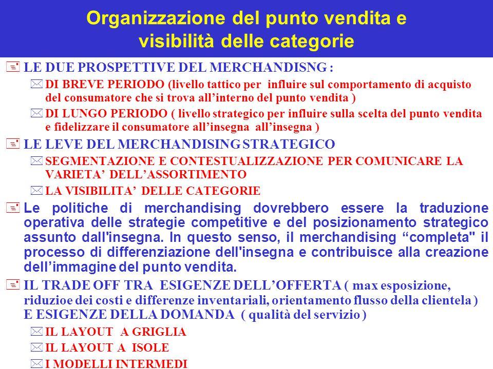 Organizzazione del punto vendita e visibilità delle categorie