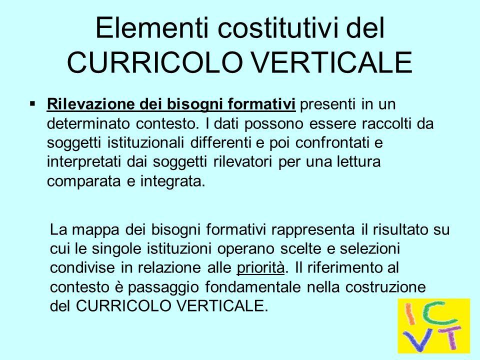 Elementi costitutivi del CURRICOLO VERTICALE
