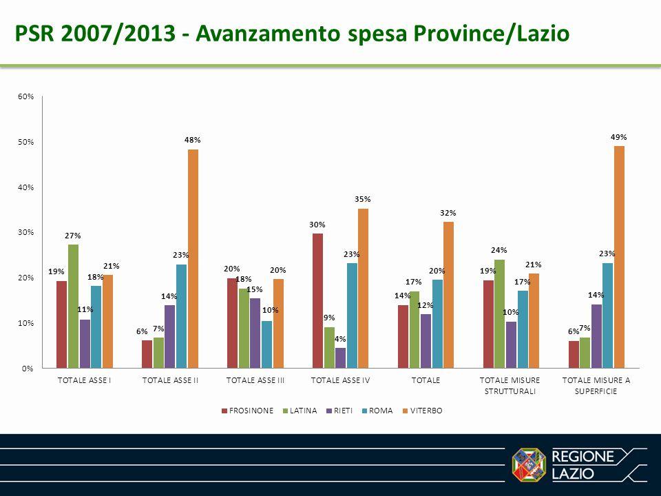 PSR 2007/2013 - Avanzamento spesa Province/Lazio