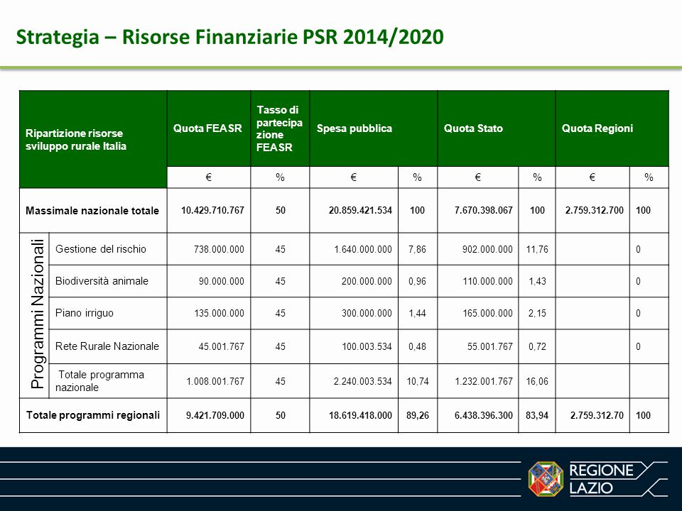 Strategia – Risorse Finanziarie PSR 2014/2020