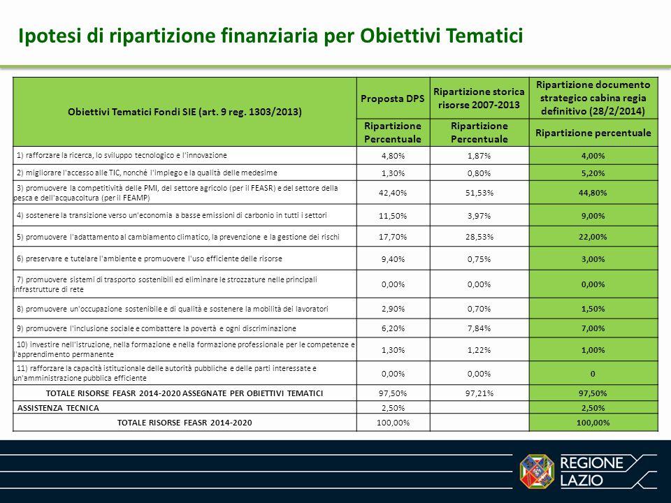 Ipotesi di ripartizione finanziaria per Obiettivi Tematici