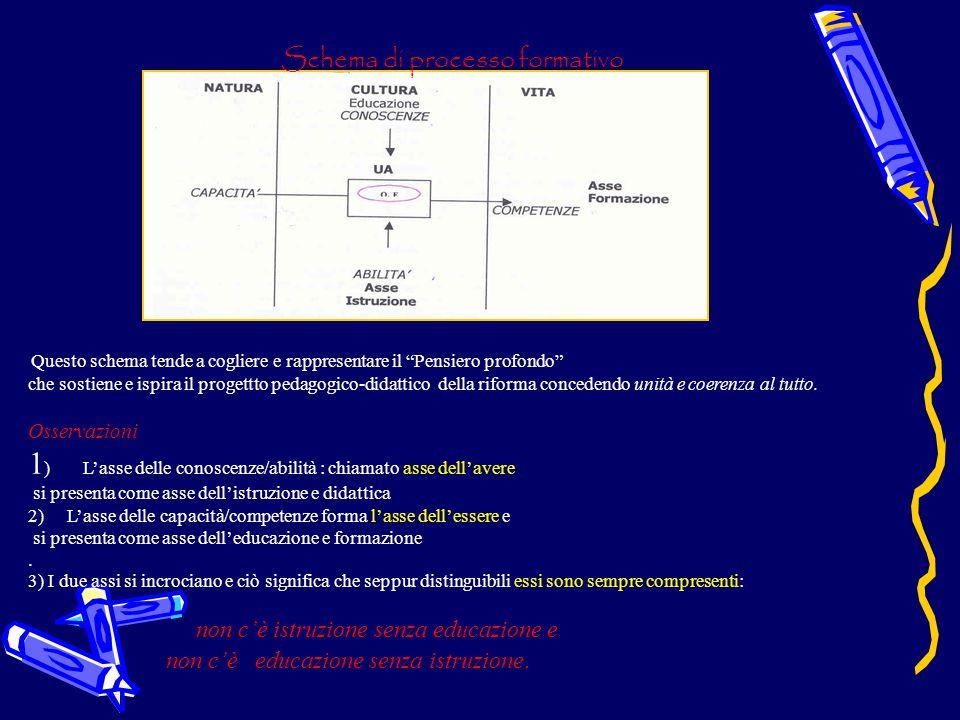Schema di processo formativo