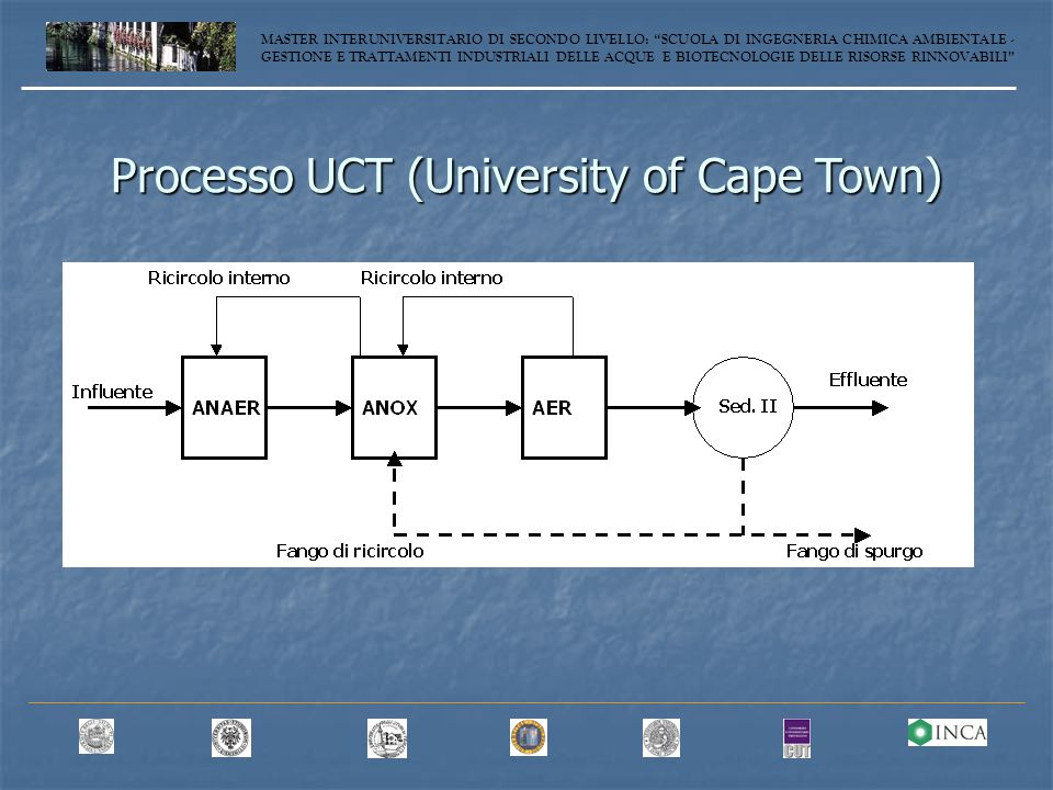 Processo UCT (University of Cape Town)