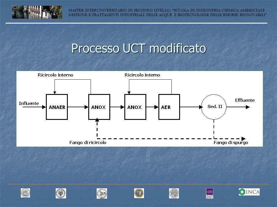 Processo UCT modificato