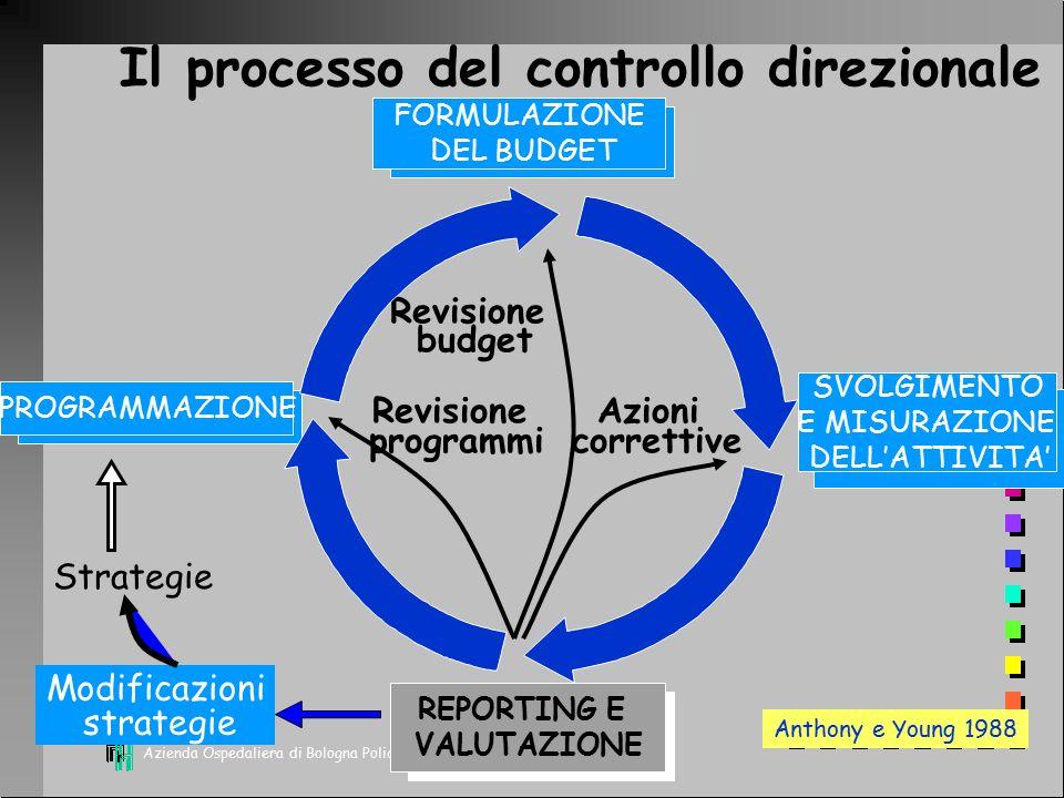 Il processo del controllo direzionale