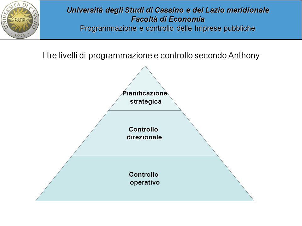 I tre livelli di programmazione e controllo secondo Anthony