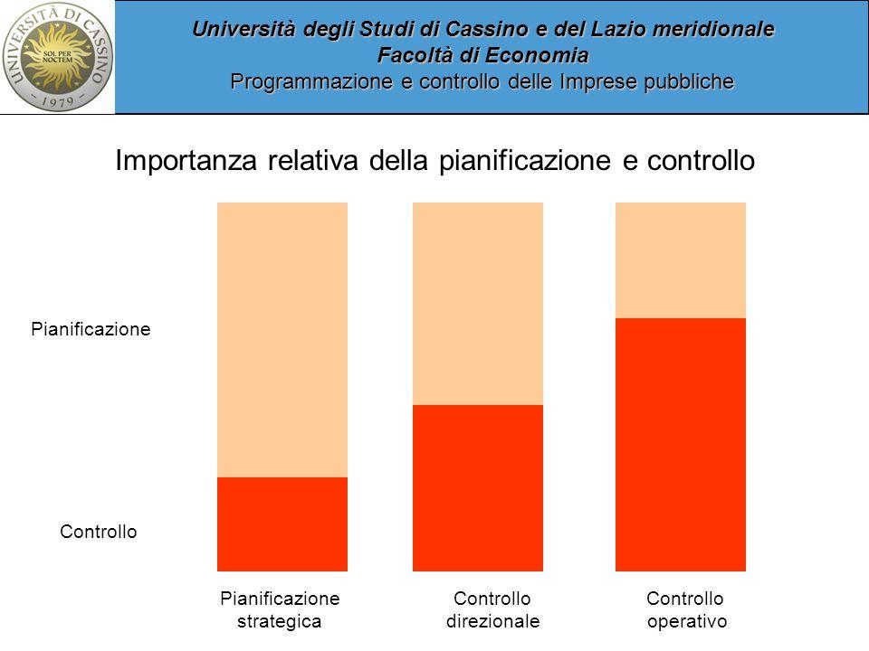 Importanza relativa della pianificazione e controllo
