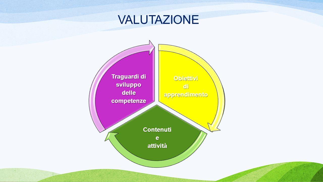VALUTAZIONE Traguardi di sviluppo Obiettivi di delle apprendimento