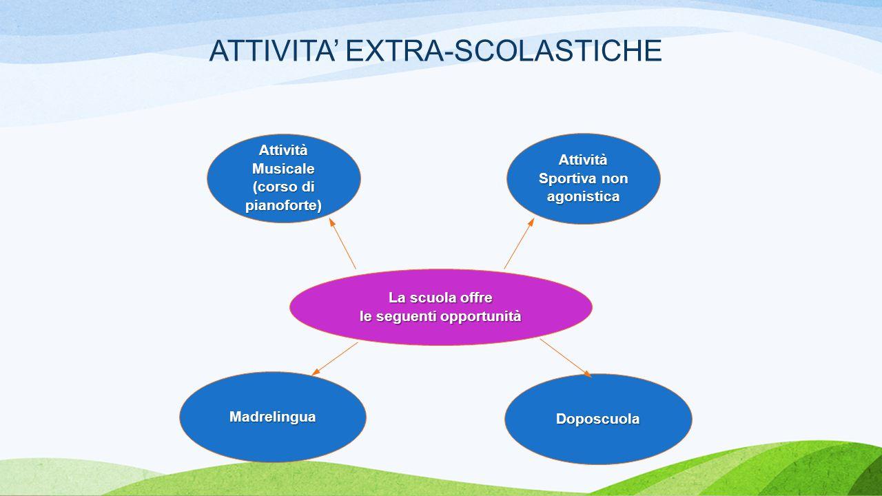 ATTIVITA' EXTRA-SCOLASTICHE