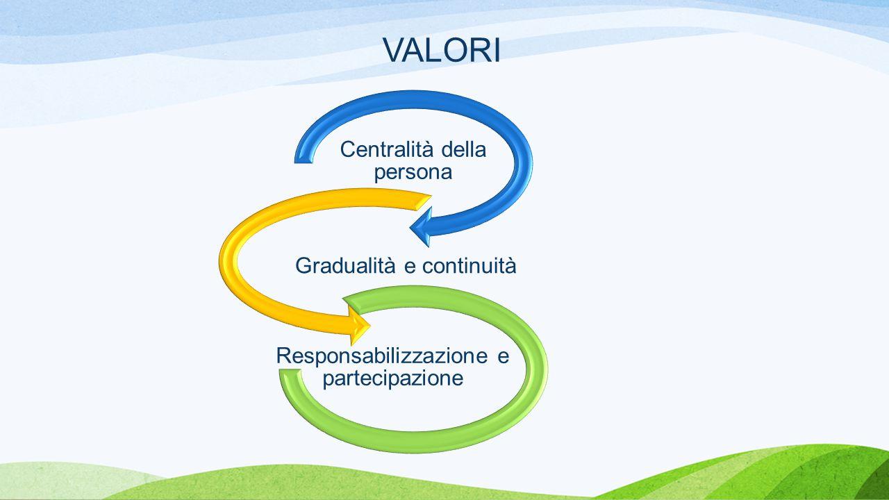 VALORI Centralità della persona Gradualità e continuità