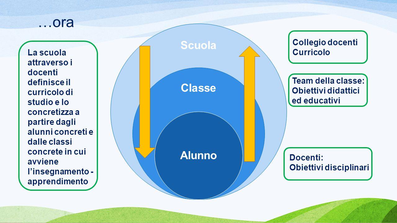 …ora Scuola Classe Alunno Collegio docenti Curricolo