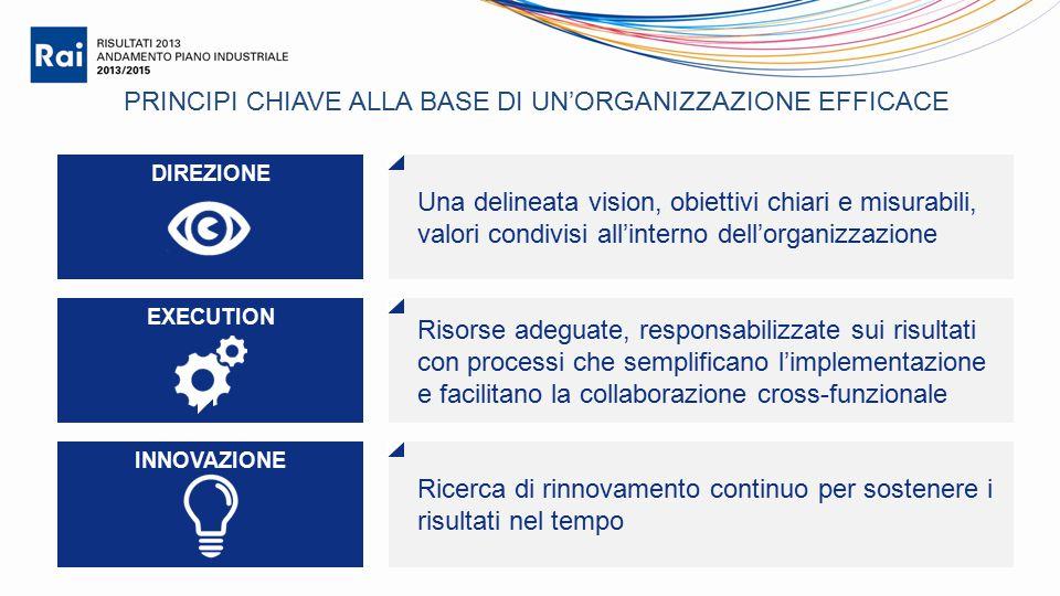 PRINCIPI CHIAVE ALLA BASE DI UN'ORGANIZZAZIONE EFFICACE