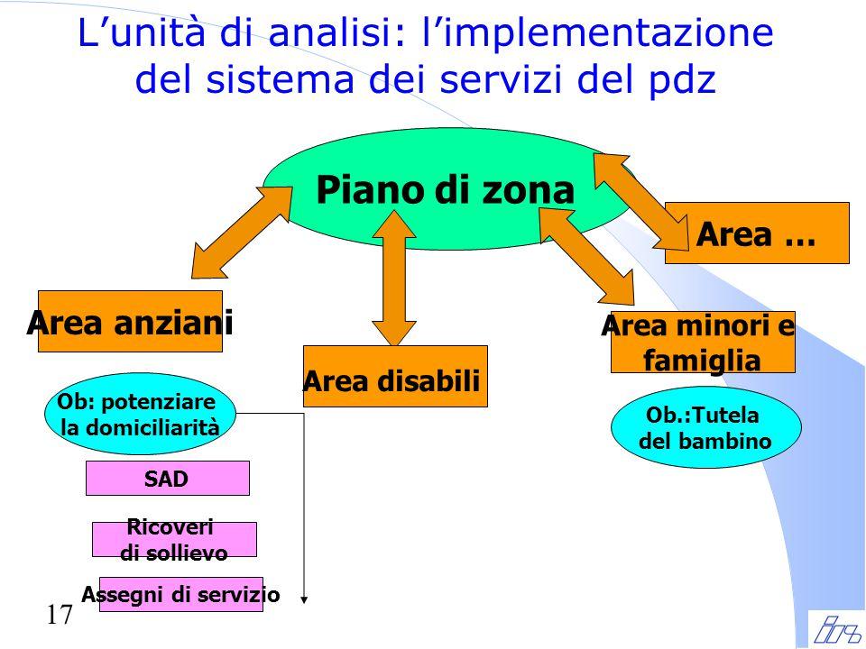 L'unità di analisi: l'implementazione del sistema dei servizi del pdz