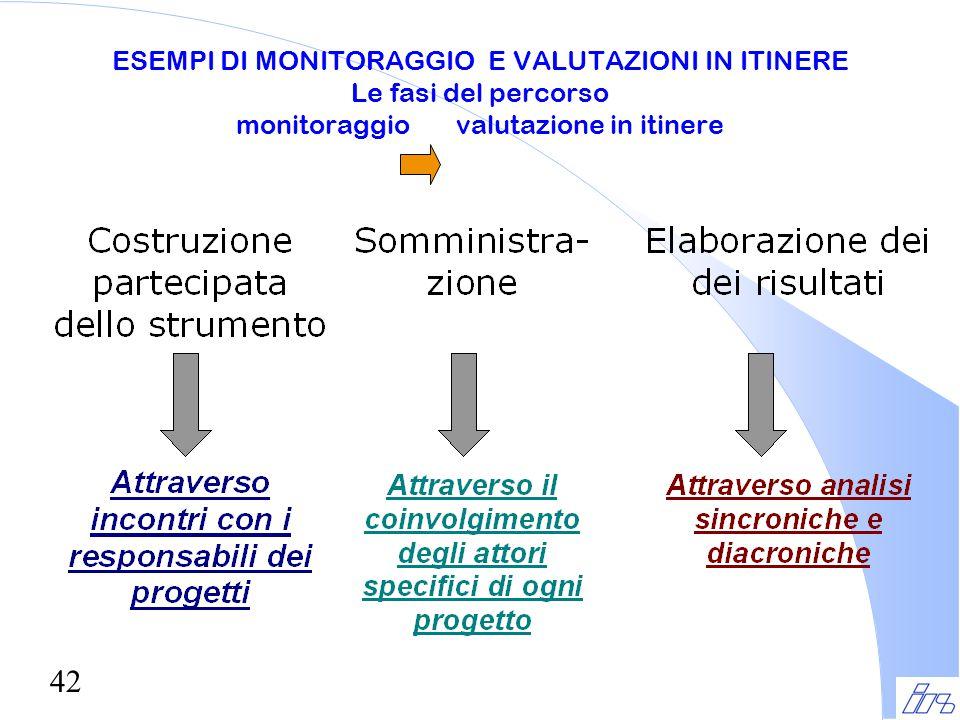 ESEMPI DI MONITORAGGIO E VALUTAZIONI IN ITINERE Le fasi del percorso monitoraggio valutazione in itinere