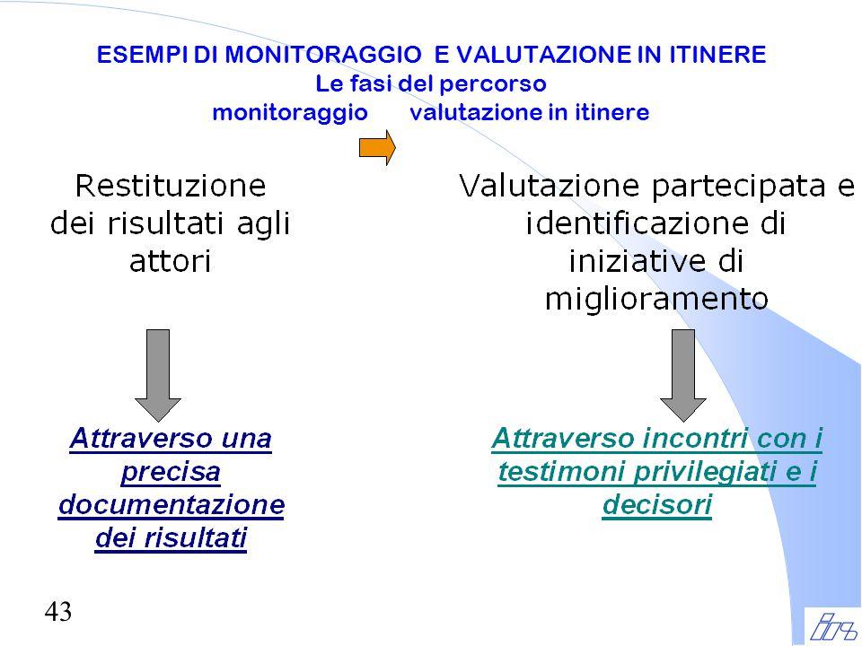 ESEMPI DI MONITORAGGIO E VALUTAZIONE IN ITINERE Le fasi del percorso monitoraggio valutazione in itinere
