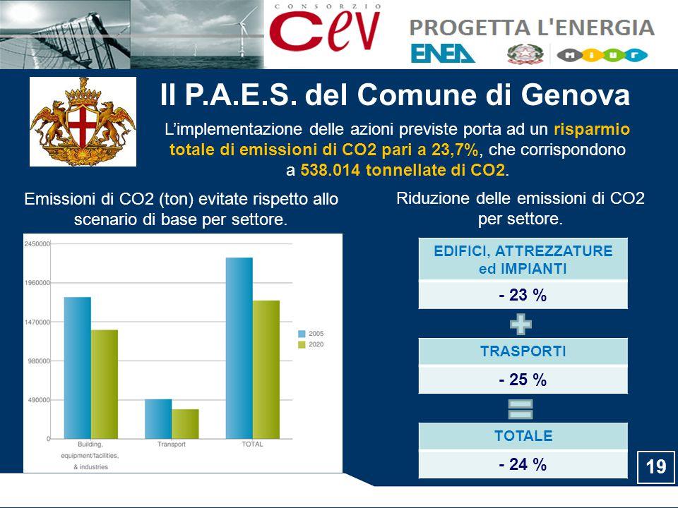 Il P.A.E.S. del Comune di Genova EDIFICI, ATTREZZATURE ed IMPIANTI