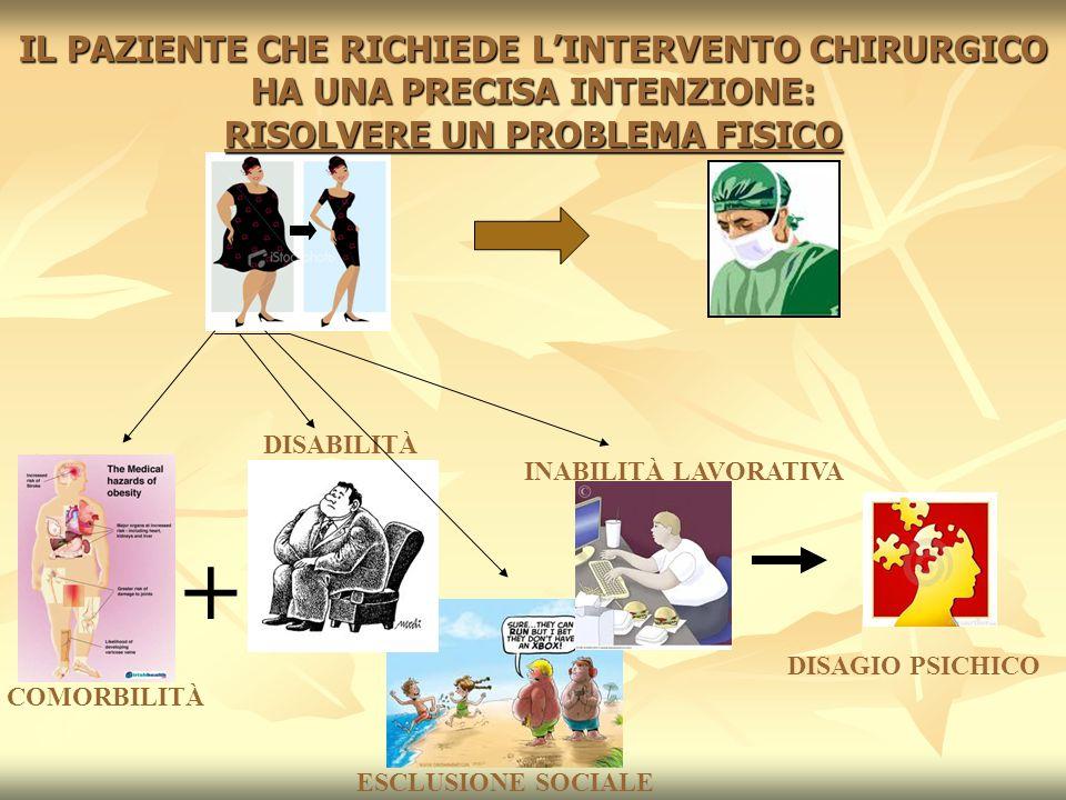 IL PAZIENTE CHE RICHIEDE L'INTERVENTO CHIRURGICO HA UNA PRECISA INTENZIONE: RISOLVERE UN PROBLEMA FISICO
