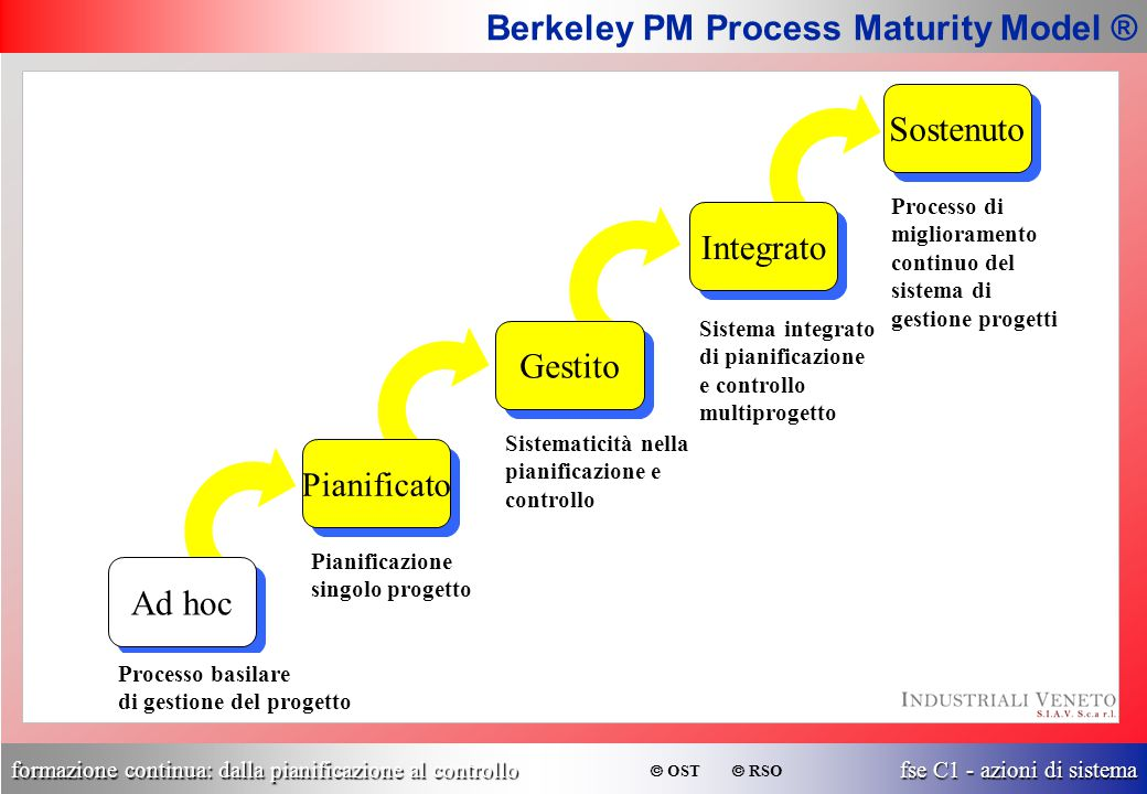 Berkeley PM Process Maturity Model ®