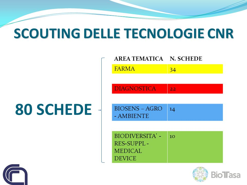 SCOUTING DELLE TECNOLOGIE CNR