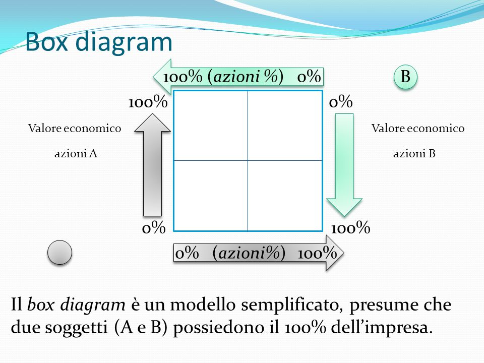 Box diagram 100% (azioni %) 0% 100% 0%