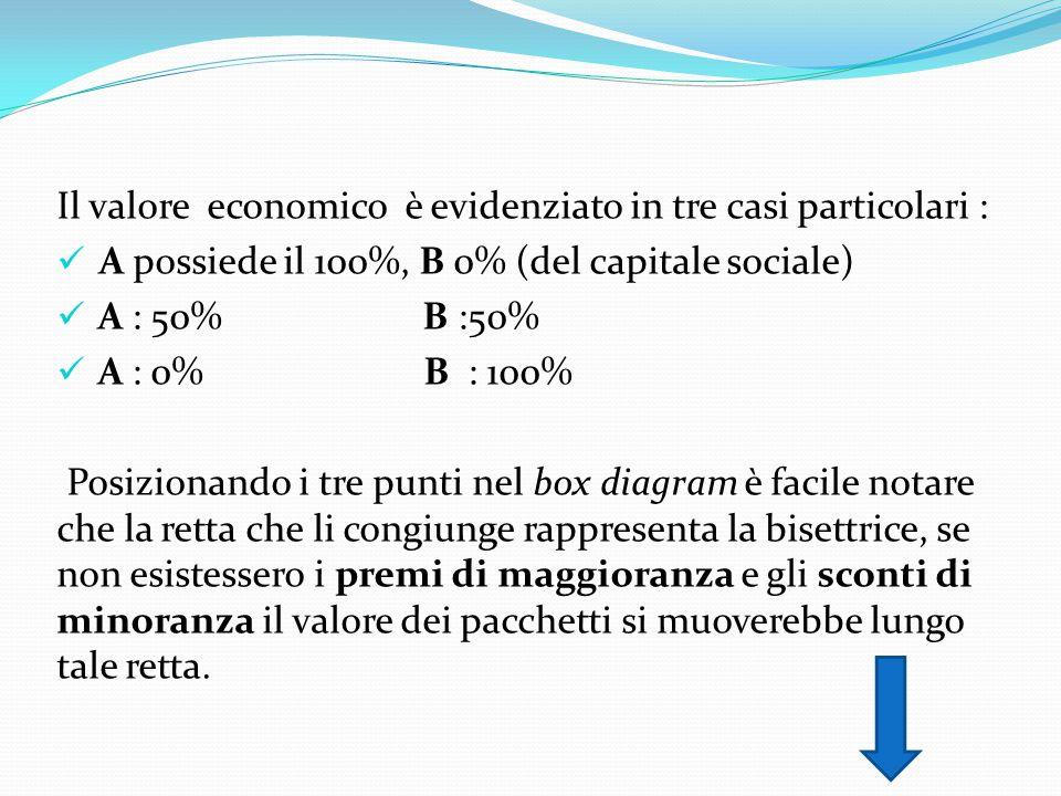 Il valore economico è evidenziato in tre casi particolari :