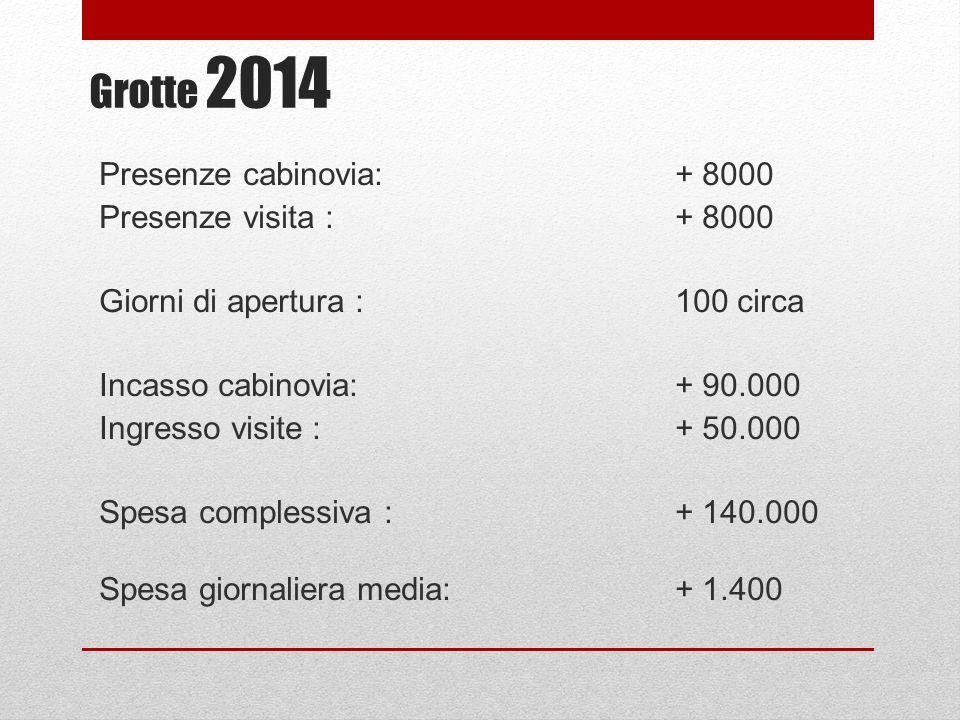 Grotte 2014 Presenze cabinovia: + 8000 Presenze visita : + 8000