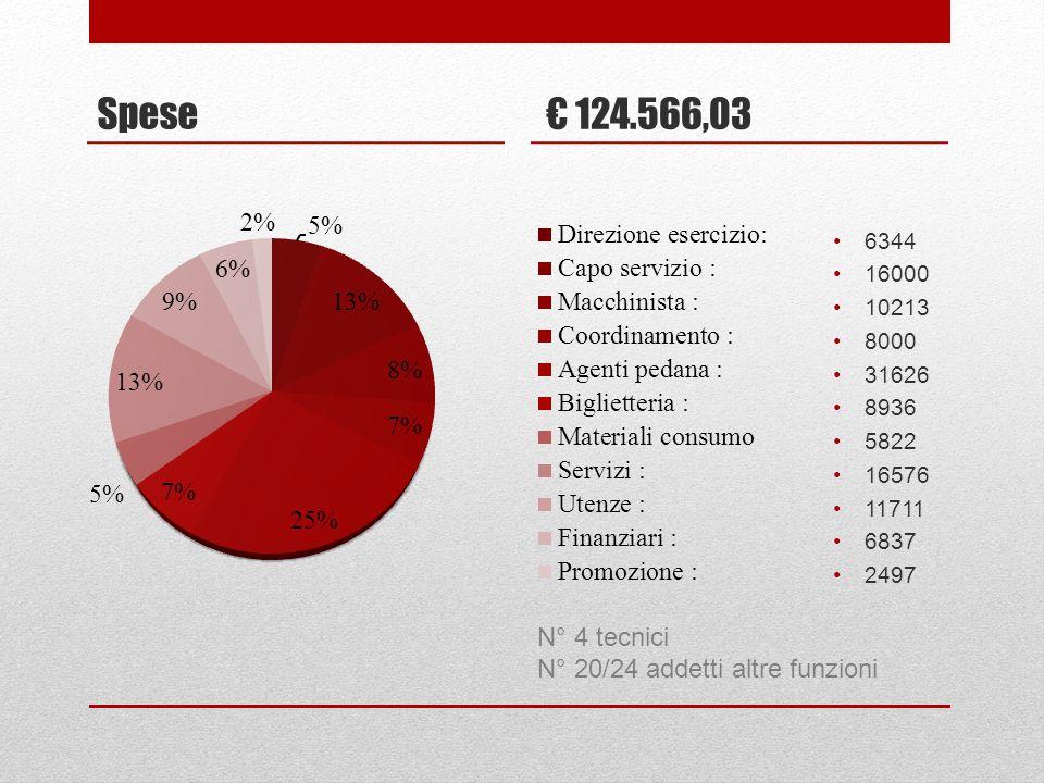 Spese € 124.566,03 N° 4 tecnici N° 20/24 addetti altre funzioni 6344
