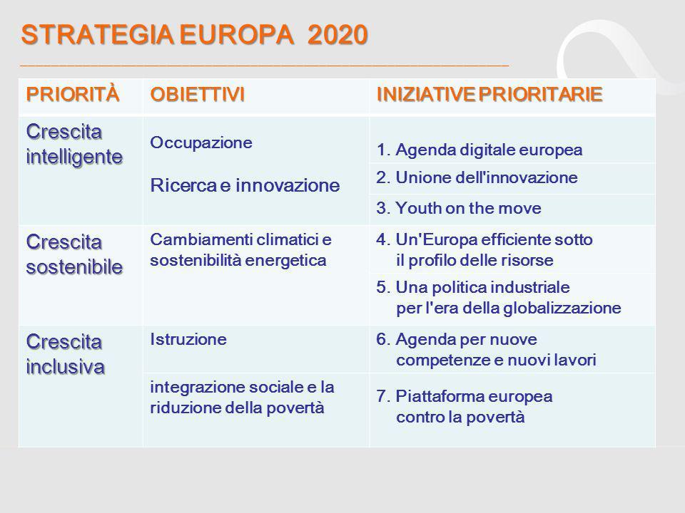 STRATEGIA EUROPA 2020 ________________________________________________________________