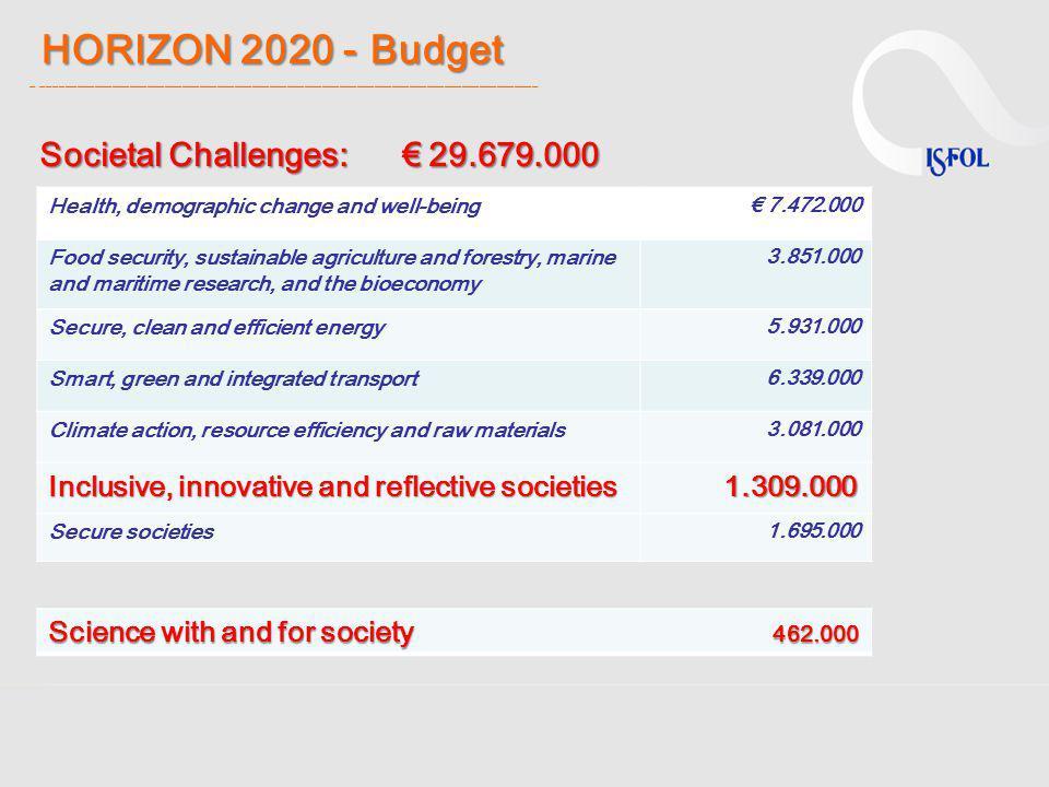 HORIZON 2020 - Budget _ _____________________________________________________________________________________