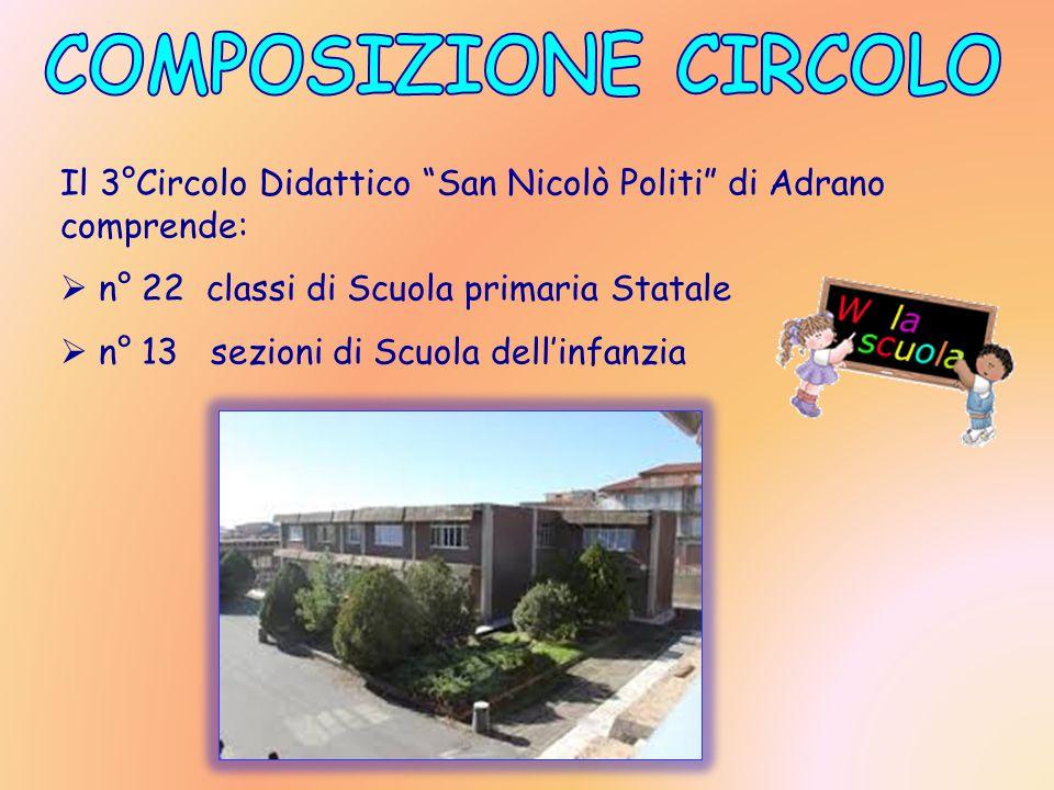 COMPOSIZIONE CIRCOLO Il 3°Circolo Didattico San Nicolò Politi di Adrano comprende: n° 22 classi di Scuola primaria Statale.