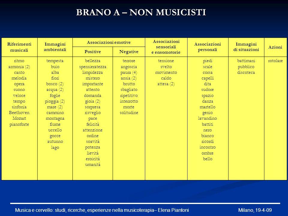 BRANO A – NON MUSICISTI Riferimenti musicali Immagini ambientali